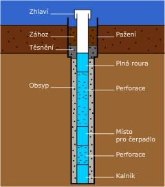 struktura studny