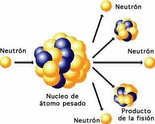 Resultado de imagen de la fision nuclear