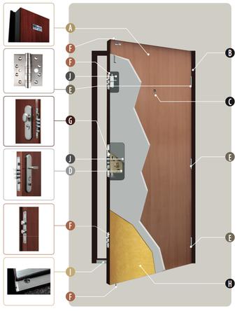 Bezpečnostní dveře Securido - řez