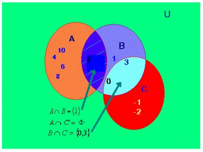 Ejemplos de diagrama de venn en matematicas edgrafik ejemplos de diagrama de venn en matematicas iniciorhpamichugawebmium ccuart Choice Image