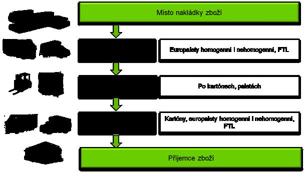 Schéma přepravy Distribuční systémy ESA