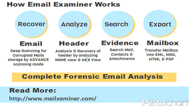Forensic Email Analysis Select Mailxaminer Forensic Email Software