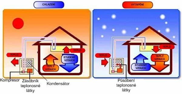 Chlazení a vytápění klimatizací